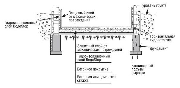 Пленкой под наливной пол гидроизоляция