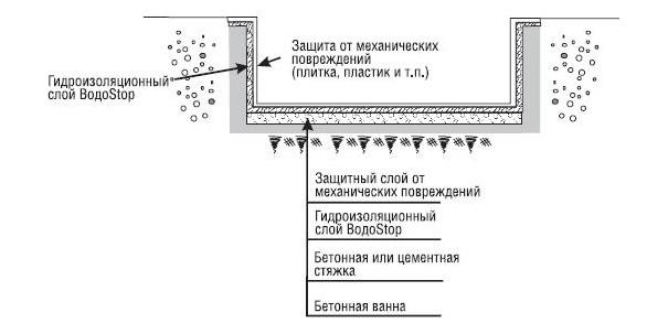 Цоколя форум гидроизоляция